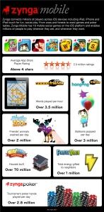 Zynga iOS Infographic