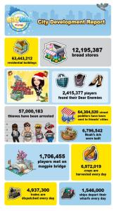 Zynga City Infographic_English
