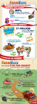 FarmVille Charity Infographic