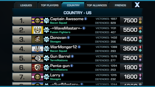 Empires & Allies Country Leaderboard